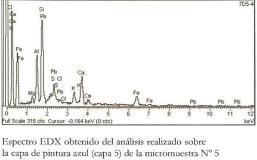 Expectrografía EDX sobre la capa de pintura azul